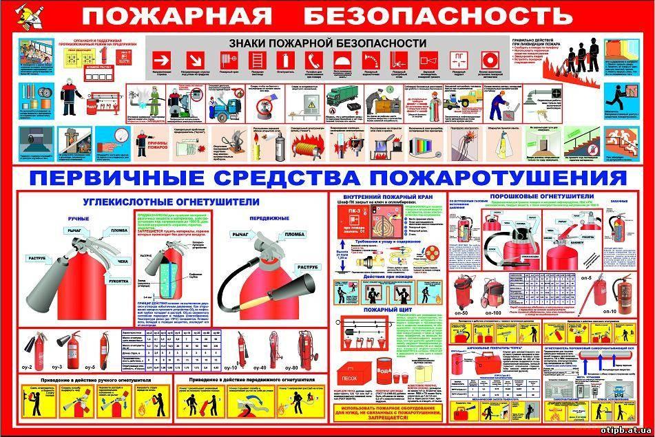 пожарная безопасность в Екатеринбурге